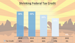 tax credit graph