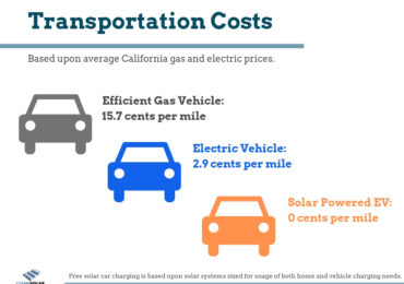 Electric Vehicles + Solar